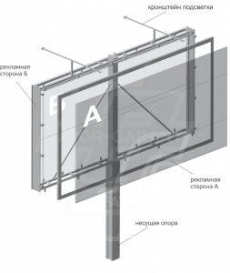 Конструкция билборда